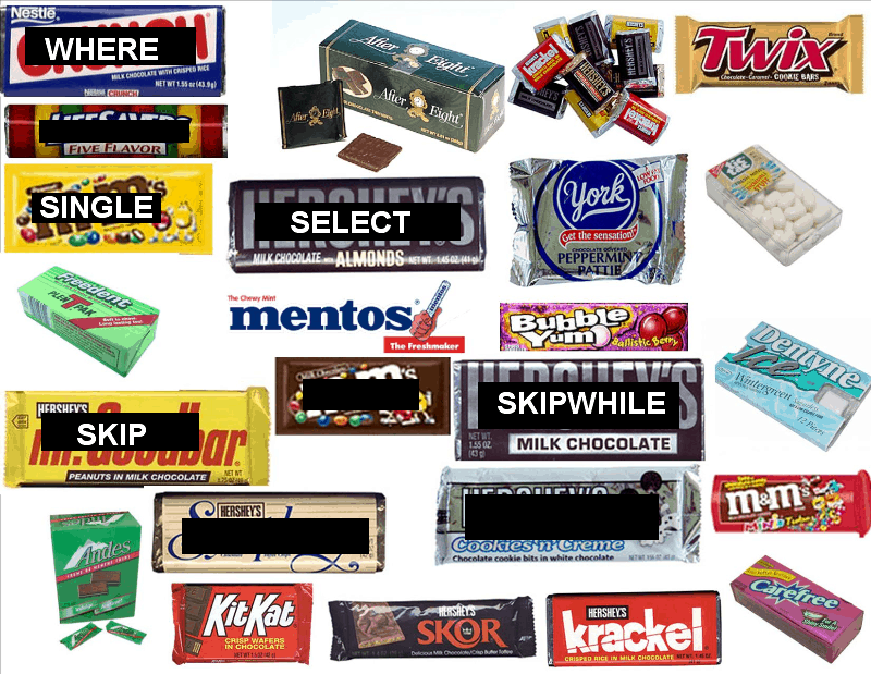 Candy that represents extension methods